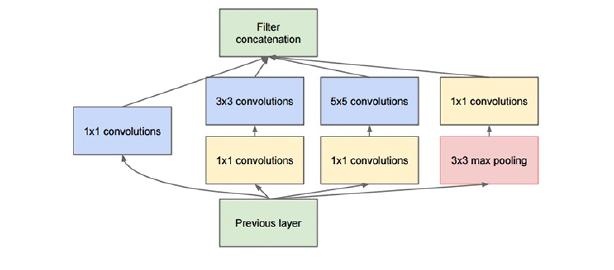 深度学习与计算机视觉(PB-11)-GoogLeNet