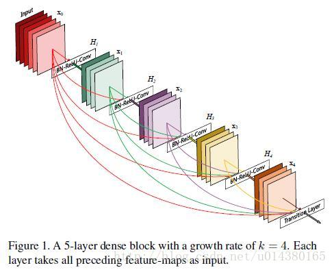 Densely Connected Convolutional Networks