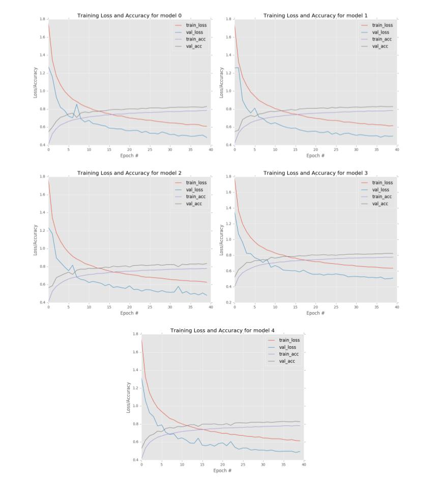 深度学习与计算机视觉(PB-06)-模型集成