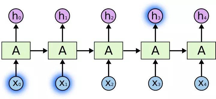 理解RNN