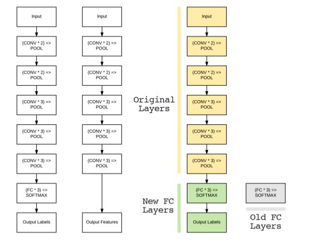 深度学习与计算机视觉(PB-05)-网络微调
