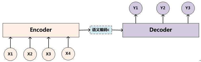 自然语言处理中的Attention Model:是什么及为什么