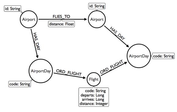 一个绘制neo4j数据模型工具-Arrows