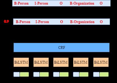 BiLSTM模型中CRF层的运行原理(1)