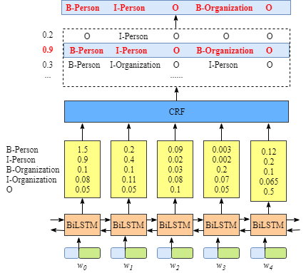 BiLSTM模型中CRF层的运行原理(2)