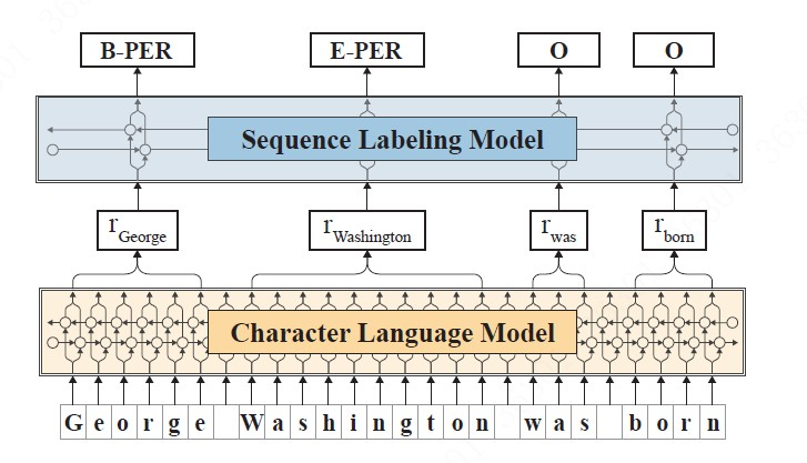 Contextual String Embeddings for Sequence Labeling