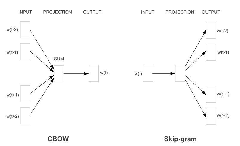 基于PyTorch实现word2vec模型