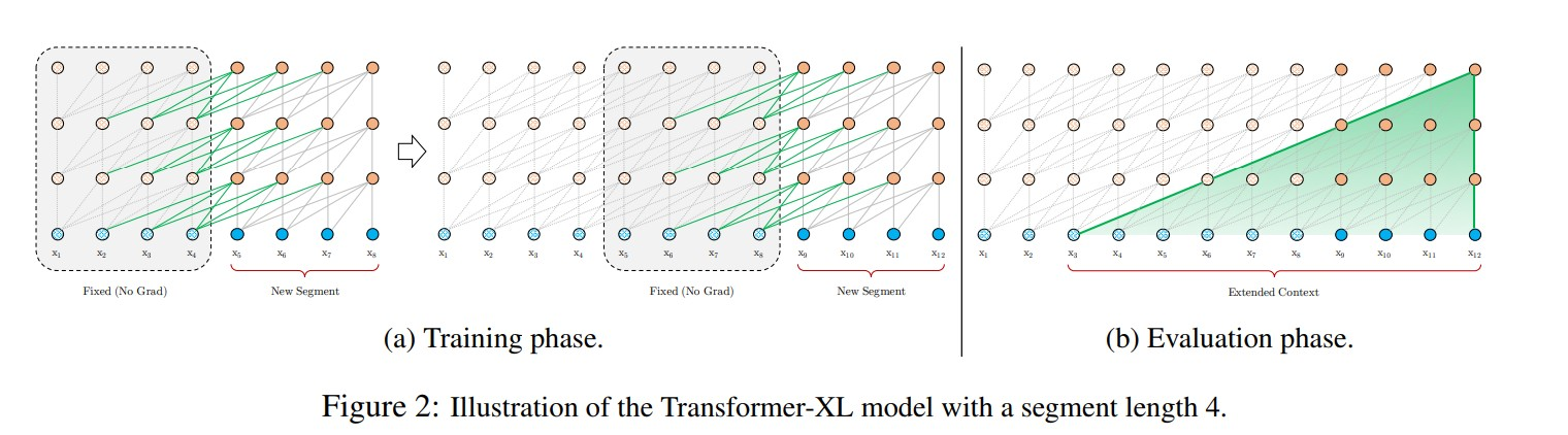 Transformer-XL Attentive Language Models Beyond a Fixed-Length Context