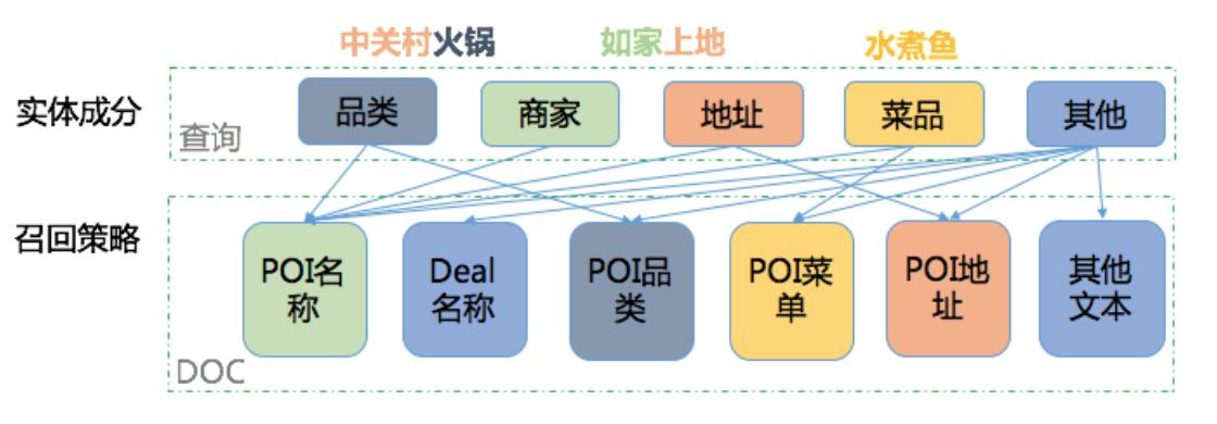 图1 实体识别与召回策略