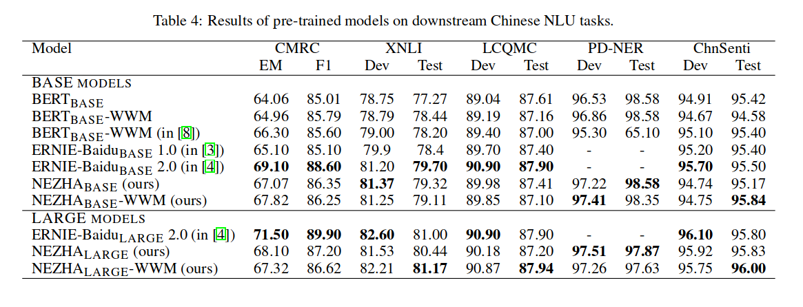 NEZHA-Neural Contextualized Representation for Chinese Language Understanding