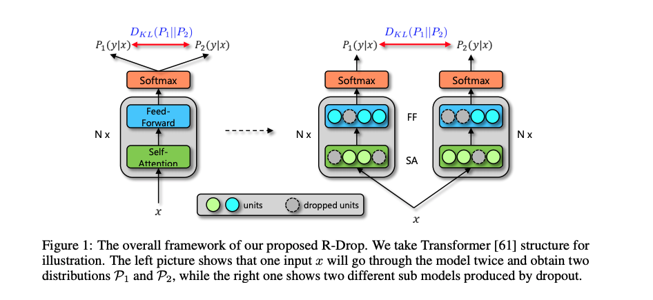 R-Drop-Regularized Dropout for Neural Networks