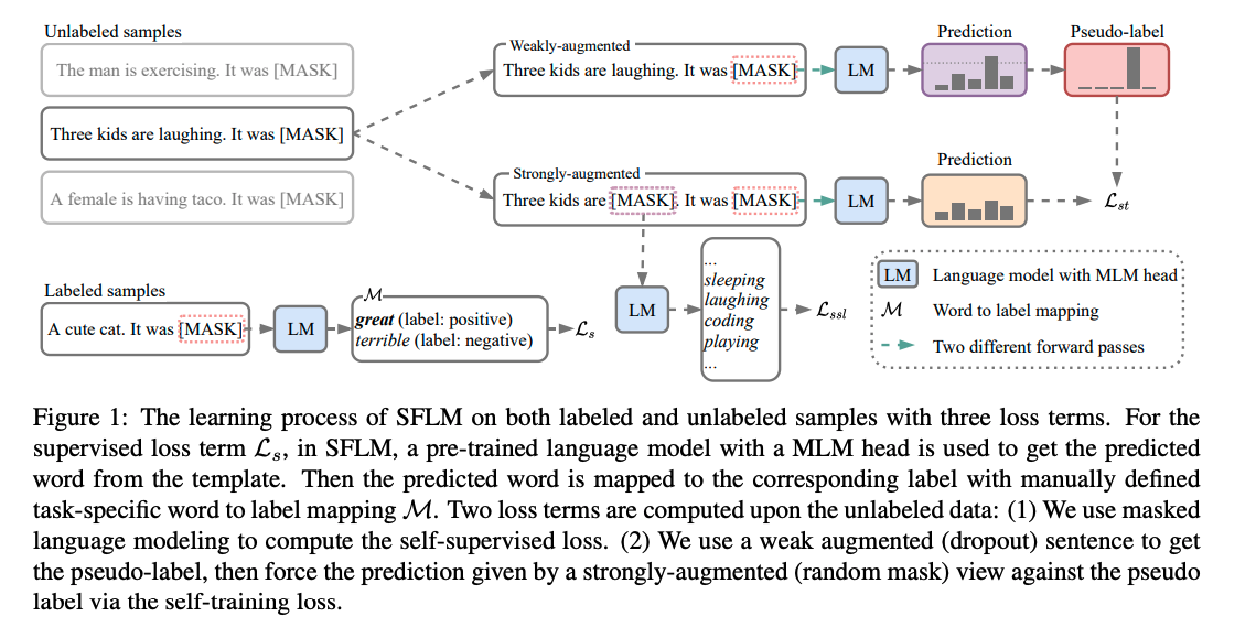 Revisiting Self-Training for Few-Shot Learning of Language Model