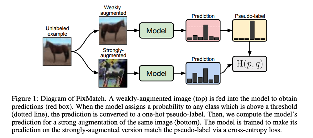 FixMatch:Simplifying Semi-Supervised Learning with Consistency and Confidence